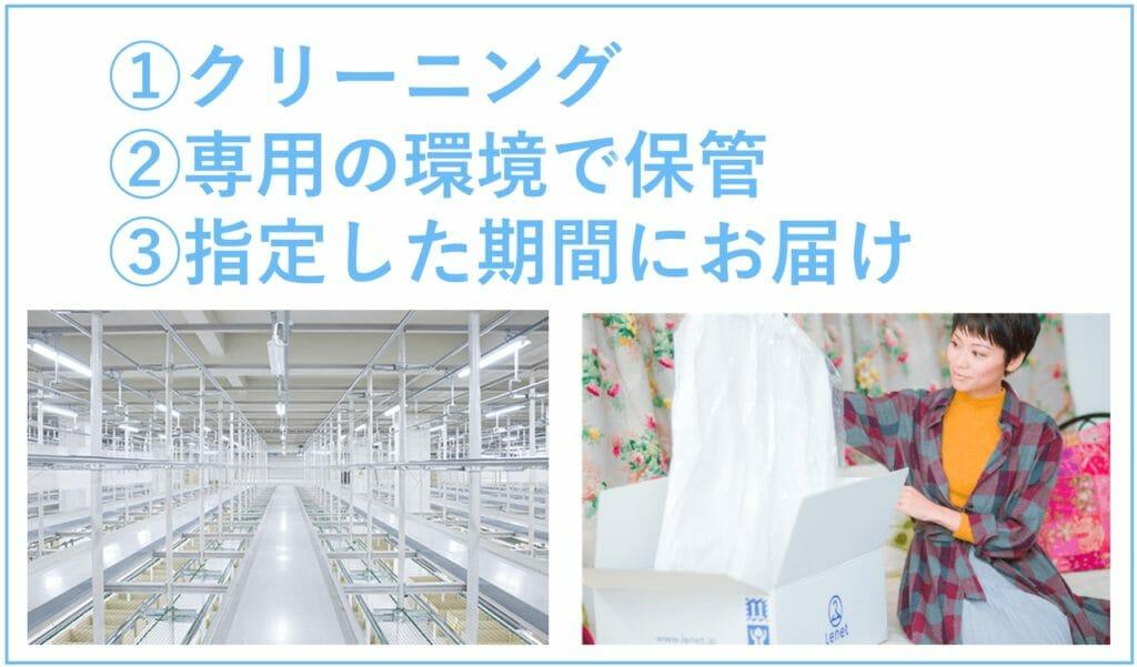 ①クリーニング②専用の工場で保管③指定期間に配達